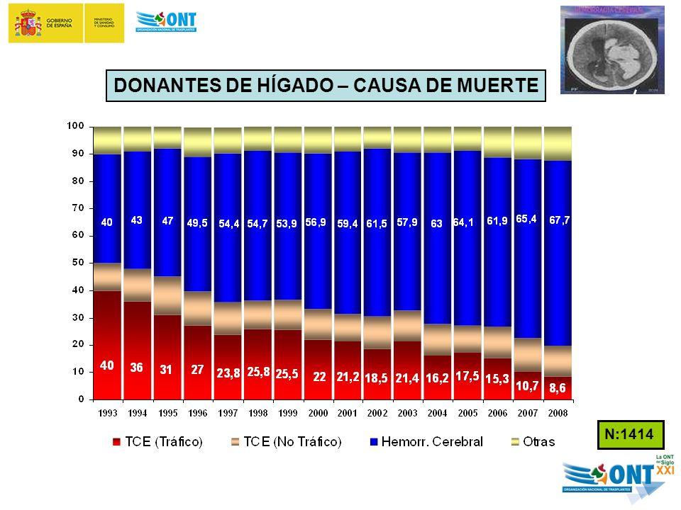 DONANTES DE HÍGADO – CAUSA DE MUERTE N:1414