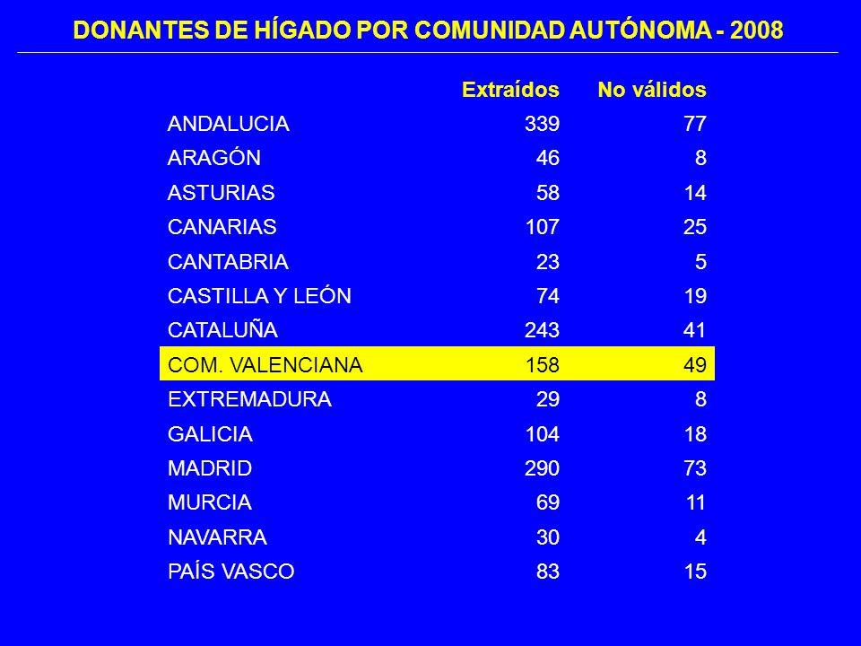 ExtraídosNo válidos ANDALUCIA33977 ARAGÓN468 ASTURIAS5814 CANARIAS10725 CANTABRIA235 CASTILLA Y LEÓN7419 CATALUÑA24341 COM.