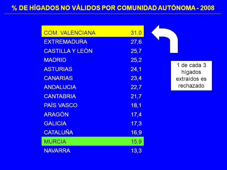 COM. VALENCIANA31.0 EXTREMADURA27,6 CASTILLA Y LEÓN25,7 MADRID25,2 ASTURIAS24,1 CANARIAS23,4 ANDALUCIA22,7 CANTABRIA21,7 PAÍS VASCO18,1 ARAGÓN17,4 GAL
