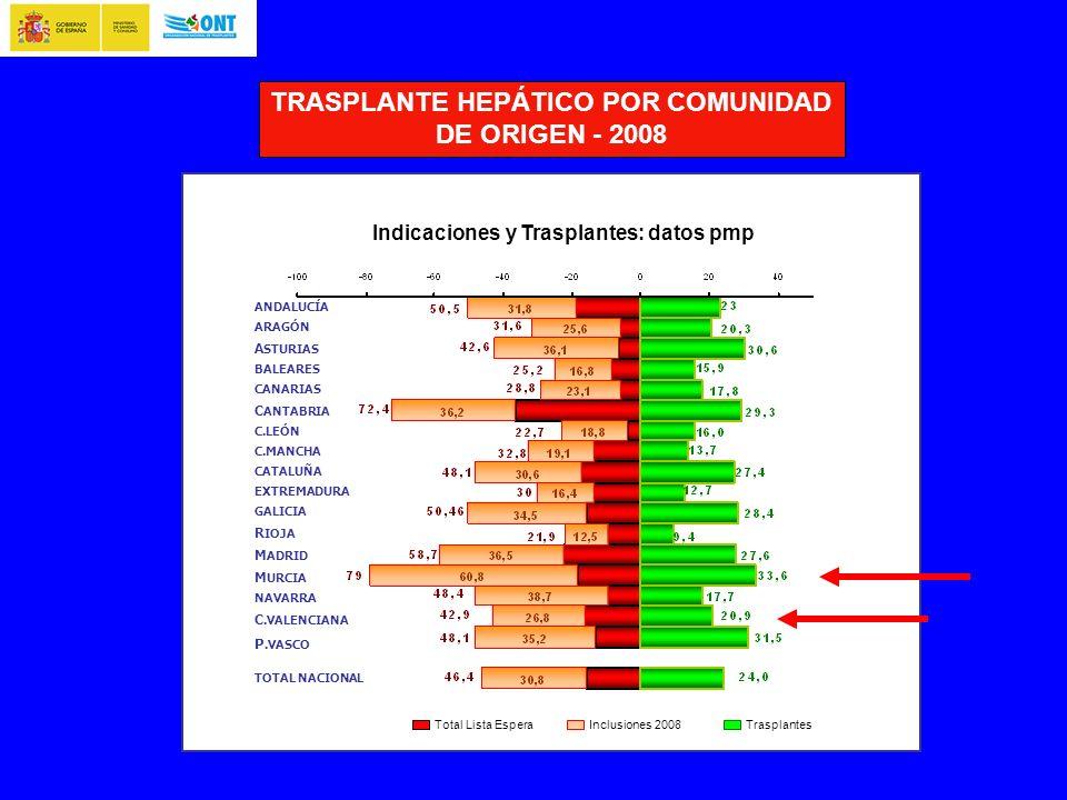 ANDALUCÍA ARAGÓN A STURIAS BALEARES CANARIAS C ANTABRIA C.LEÓN C.MANCHA CATALUÑA EXTREMADURA GALICIA R IOJA M ADRID M URCIA NAVARRA C.VALENCIANA P.VASCO TOTAL NACIONAL Indicaciones y Trasplantes: datos pmp Total Lista Espera Inclusiones 2008Trasplantes TRASPLANTE HEPÁTICO POR COMUNIDAD DE ORIGEN - 2008