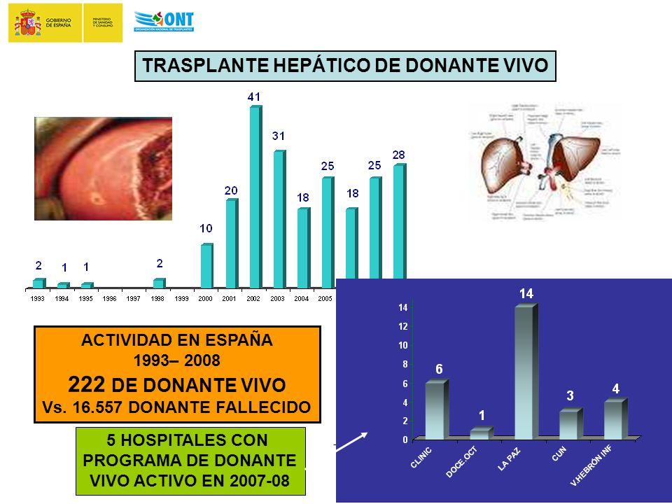 TRASPLANTE HEPÁTICO DE DONANTE VIVO 5 HOSPITALES CON PROGRAMA DE DONANTE VIVO ACTIVO EN 2007-08 ACTIVIDAD EN ESPAÑA 1993– 2008 222 DE DONANTE VIVO Vs.