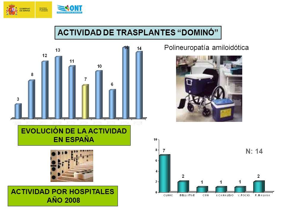 ACTIVIDAD DE TRASPLANTES DOMINÓ ACTIVIDAD POR HOSPITALES AÑO 2008 EVOLUCIÓN DE LA ACTIVIDAD EN ESPAÑA N: 14 Polineuropatía amiloidótica