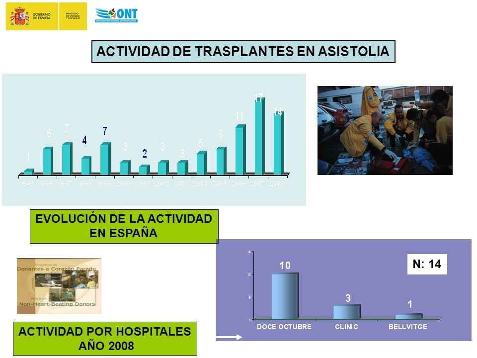 ACTIVIDAD DE TRASPLANTES EN ASISTOLIA EVOLUCIÓN DE LA ACTIVIDAD EN ESPAÑA N: 14 ACTIVIDAD POR HOSPITALES AÑO 2008