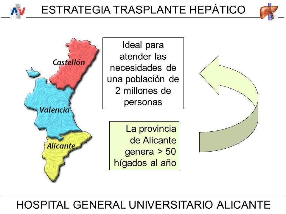 ESTRATEGIA TRASPLANTE HEPÁTICO HOSPITAL GENERAL UNIVERSITARIO ALICANTE La provincia de Alicante genera > 50 hígados al año Ideal para atender las necesidades de una población de 2 millones de personas