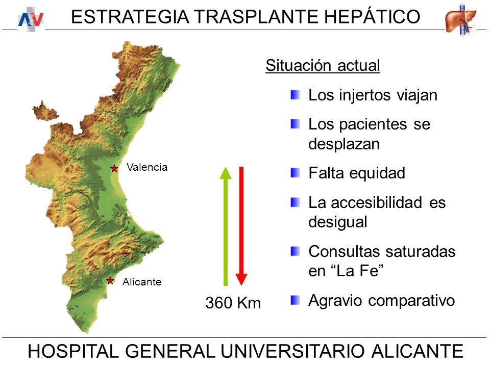 ESTRATEGIA TRASPLANTE HEPÁTICO HOSPITAL GENERAL UNIVERSITARIO ALICANTE Situación actual Los injertos viajan Los pacientes se desplazan Falta equidad La accesibilidad es desigual Consultas saturadas en La Fe Agravio comparativo Valencia Alicante 360 Km
