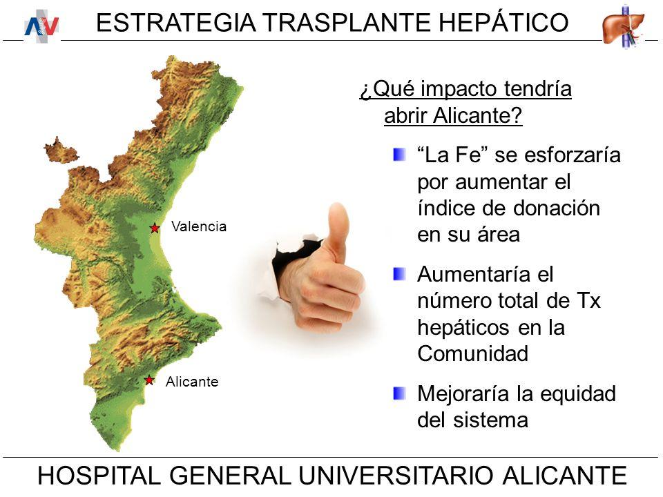 ESTRATEGIA TRASPLANTE HEPÁTICO HOSPITAL GENERAL UNIVERSITARIO ALICANTE ¿Qué impacto tendría abrir Alicante.
