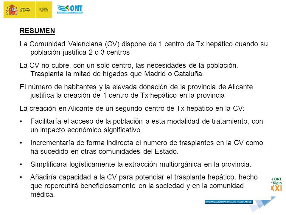 RESUMEN La Comunidad Valenciana (CV) dispone de 1 centro de Tx hepático cuando su población justifica 2 o 3 centros La CV no cubre, con un solo centro, las necesidades de la población.