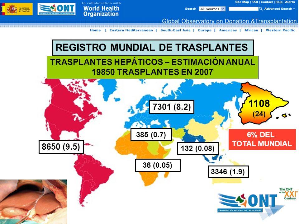 REGISTRO MUNDIAL DE TRASPLANTES TRASPLANTES HEPÁTICOS – ESTIMACIÓN ANUAL 19850 TRASPLANTES EN 2007 8650 (9.5) 385 (0.7) 7301 (8.2) 132 (0.08) 3346 (1.9) 36 (0.05) 1108 (24) 6% DEL TOTAL MUNDIAL