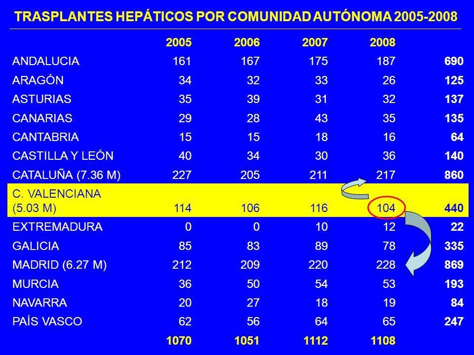 2005200620072008 ANDALUCIA161167175187690 ARAGÓN34323326125 ASTURIAS35393132137 CANARIAS29284335135 CANTABRIA15 181664 CASTILLA Y LEÓN40343036140 CATALUÑA (7.36 M)227205211217860 C.