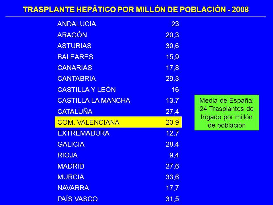 TRASPLANTE HEPÁTICO POR MILLÓN DE POBLACIÓN - 2008 ANDALUCIA23 ARAGÓN20,3 ASTURIAS30,6 BALEARES15,9 CANARIAS17,8 CANTABRIA29,3 CASTILLA Y LEÓN16 CASTILLA LA MANCHA13,7 CATALUÑA27,4 COM.