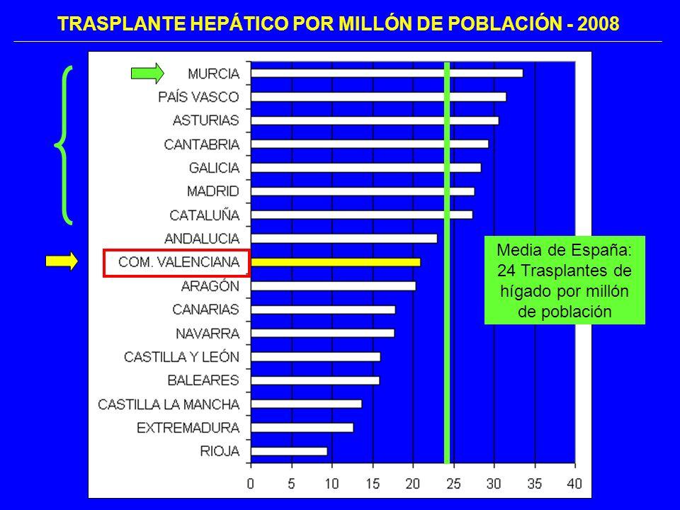 TRASPLANTE HEPÁTICO POR MILLÓN DE POBLACIÓN - 2008 Media de España: 24 Trasplantes de hígado por millón de población