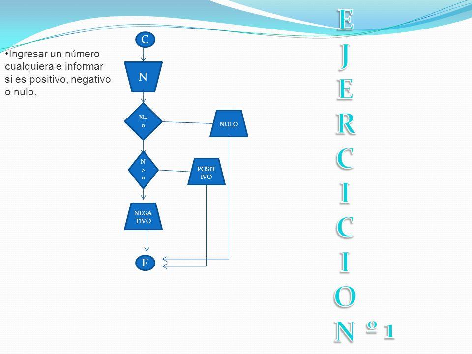 C F N N= 0 N>0N>0 POSIT IVO NULO NEGA TIVO Ingresar un n ú mero cualquiera e informar si es positivo, negativo o nulo.