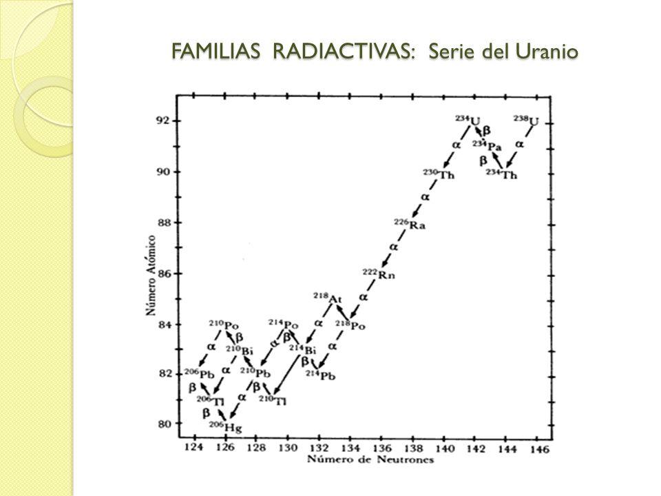 FAMILIAS RADIACTIVAS: Serie del Uranio