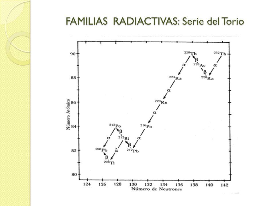 FAMILIAS RADIACTIVAS: Serie del Torio