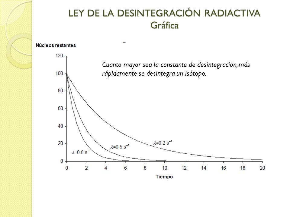 LEY DE LA DESINTEGRACIÓN RADIACTIVA Gráfica Cuanto mayor sea la constante de desintegración, más rápidamente se desintegra un isótopo.