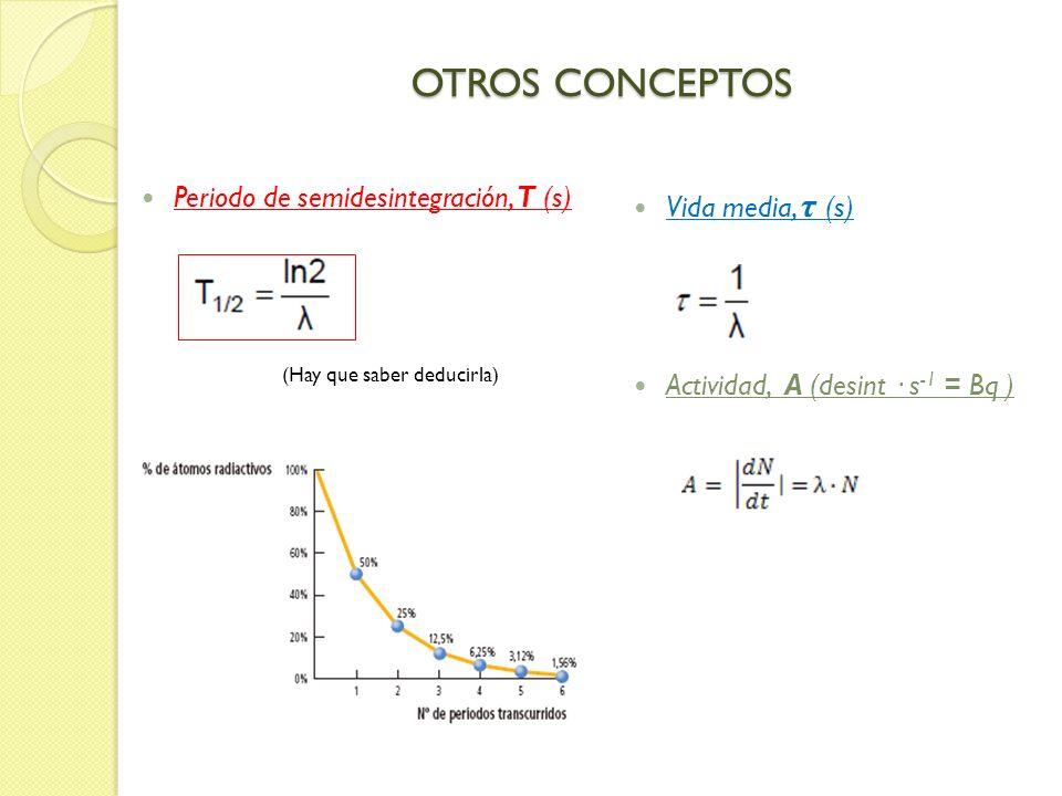 OTROS CONCEPTOS Vida media, τ (s) Actividad, A (desint · s -1 = Bq ) Periodo de semidesintegración, T (s) (Hay que saber deducirla)