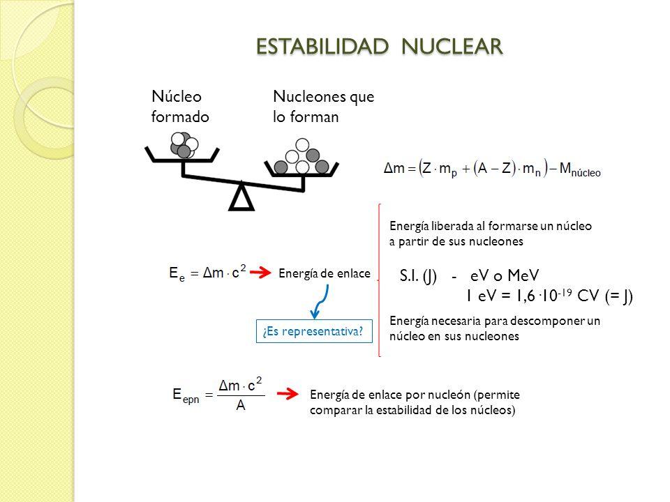 ESTABILIDAD NUCLEAR Energía de enlace Energía necesaria para descomponer un núcleo en sus nucleones Energía liberada al formarse un núcleo a partir de