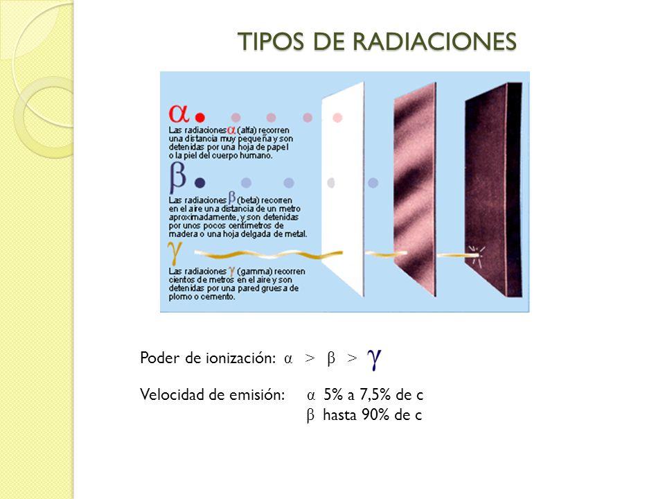 Poder de ionización: α > β > Velocidad de emisión: α 5% a 7,5% de c β hasta 90% de c