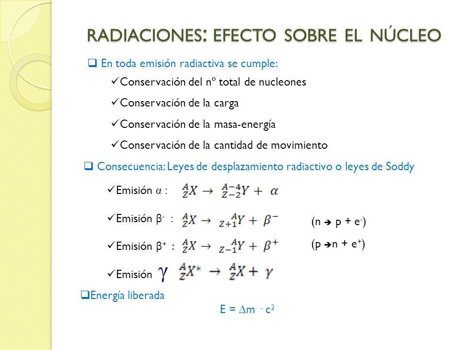 RADIACIONES : EFECTO SOBRE EL NÚCLEO En toda emisión radiactiva se cumple: Conservación del nº total de nucleones Conservación de la carga Conservació