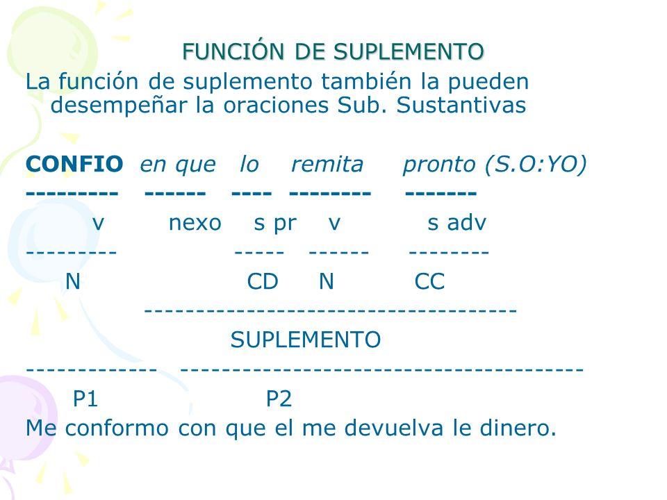 FUNCIÓN DE SUPLEMENTO La función de suplemento también la pueden desempeñar la oraciones Sub. Sustantivas CONFIO en que lo remita pronto (S.O:YO) ----