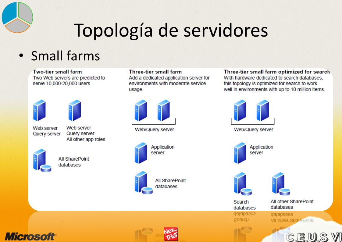 Topología de servidores Small farms