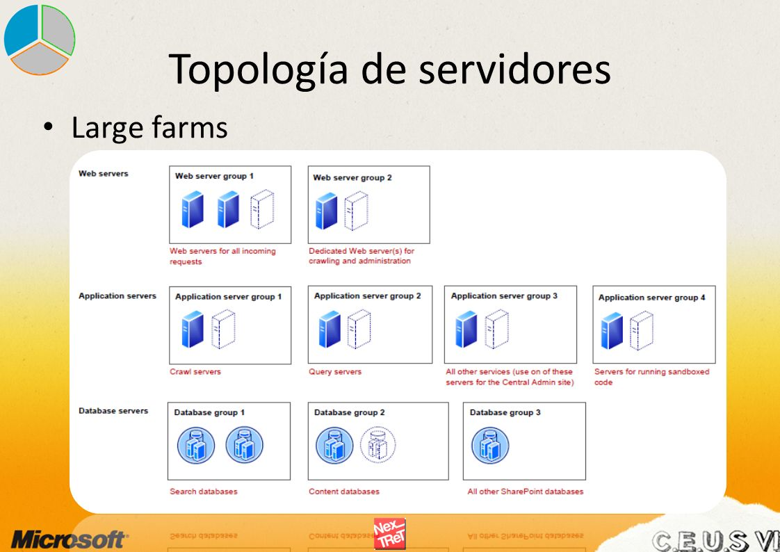 Topología de servidores Large farms