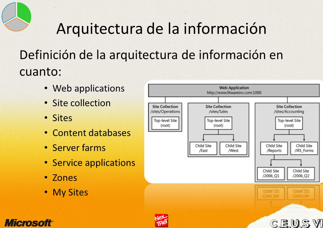 Definición de la arquitectura de información en cuanto: Web applications Site collection Sites Content databases Server farms Service applications Zon