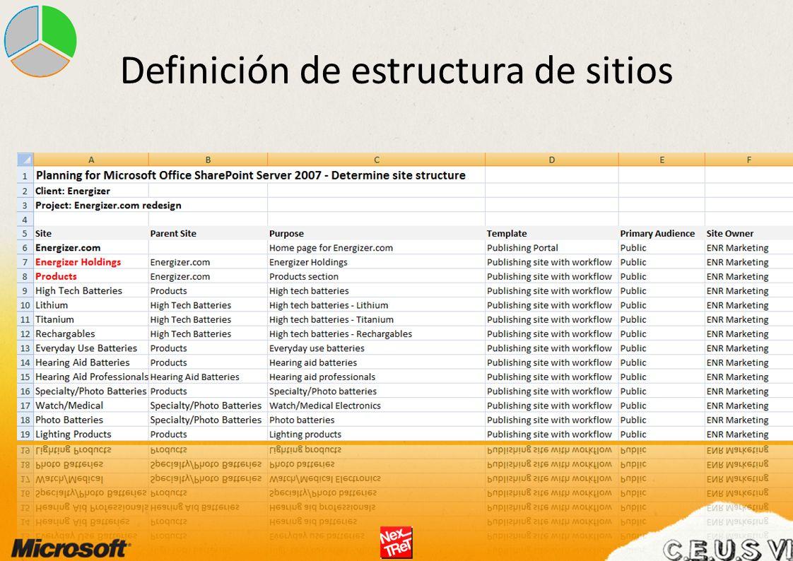 Definición de estructura de sitios