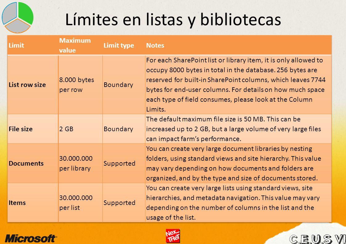 Límites en listas y bibliotecas
