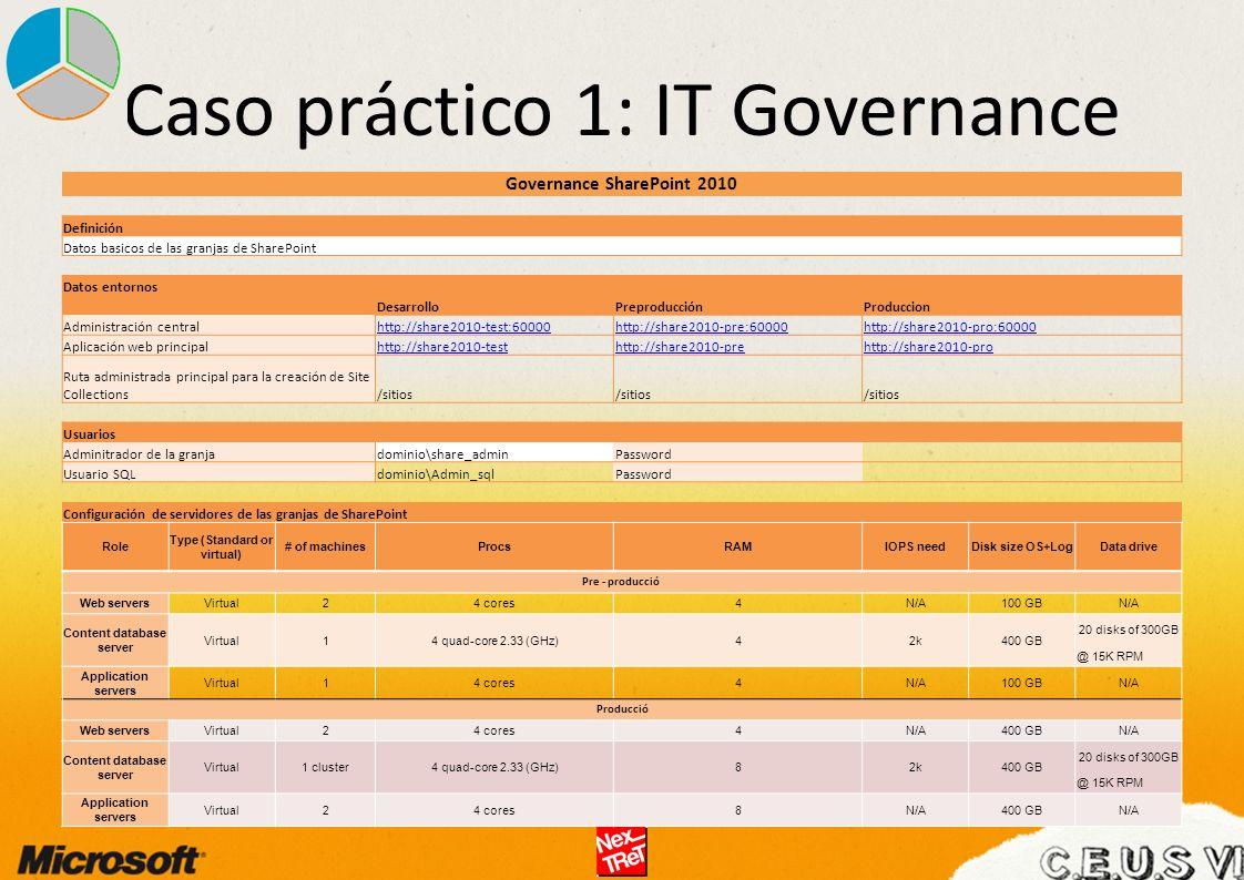 Governance SharePoint 2010 Definición Datos basicos de las granjas de SharePoint Datos entornos DesarrolloPreproducciónProduccion Administración centralhttp://share2010-test:60000http://share2010-pre:60000http://share2010-pro:60000 Aplicación web principalhttp://share2010-testhttp://share2010-prehttp://share2010-pro Ruta administrada principal para la creación de Site Collections/sitios Usuarios Adminitrador de la granjadominio\share_adminPassword Usuario SQLdominio\Admin_sqlPassword Configuración de servidores de las granjas de SharePoint Role Type (Standard or virtual) # of machinesProcsRAMIOPS needDisk size OS+LogData drive Pre - producció Web serversVirtual24 cores4N/A100 GBN/A Content database server Virtual14 quad-core 2.33 (GHz)42k400 GB 20 disks of 300GB @ 15K RPM Application servers Virtual14 cores4N/A100 GBN/A Producció Web serversVirtual24 cores4N/A400 GBN/A Content database server Virtual1 cluster4 quad-core 2.33 (GHz)82k400 GB 20 disks of 300GB @ 15K RPM Application servers Virtual24 cores8N/A400 GBN/A Caso práctico 1: IT Governance