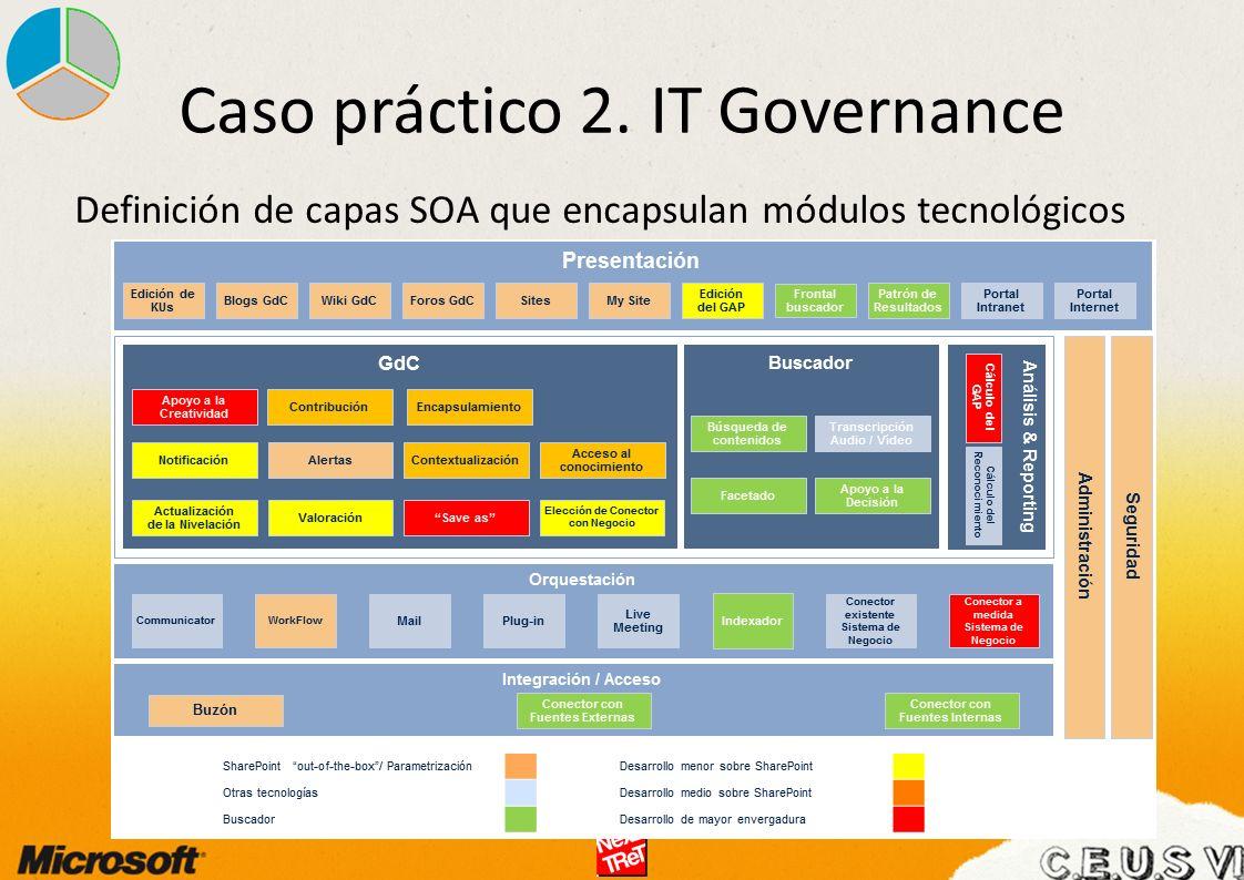 Definición de capas SOA que encapsulan módulos tecnológicos Caso práctico 2. IT Governance