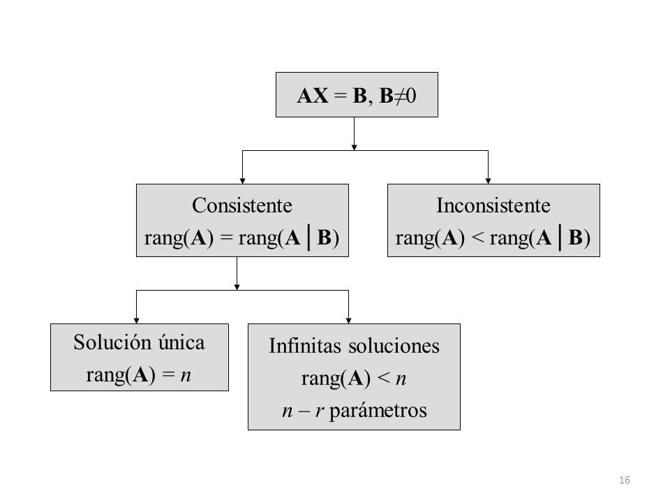 16 AX = B, B0 Inconsistente rang(A) < rang(AB) Consistente rang(A) = rang(AB) Solución única rang(A) = n Infinitas soluciones rang(A) < n n – r paráme