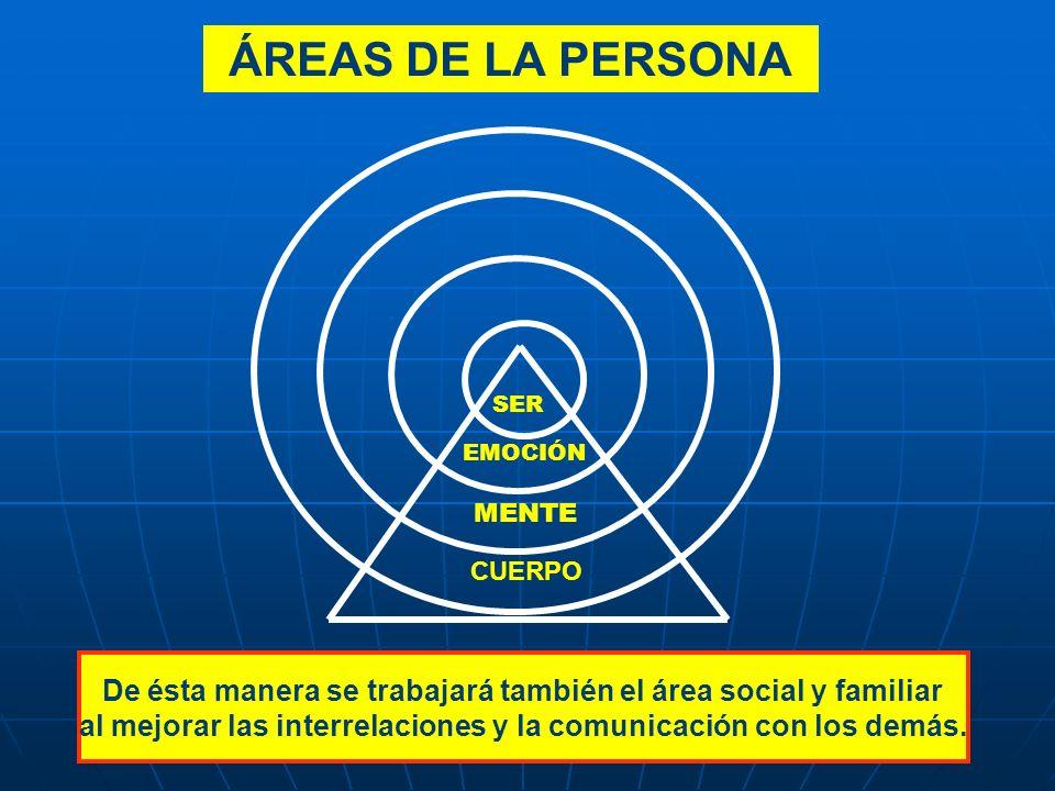 ÁREAS DE LA PERSONA SER EMOCIÓN MENTE CUERPO De ésta manera se trabajará también el área social y familiar al mejorar las interrelaciones y la comunic