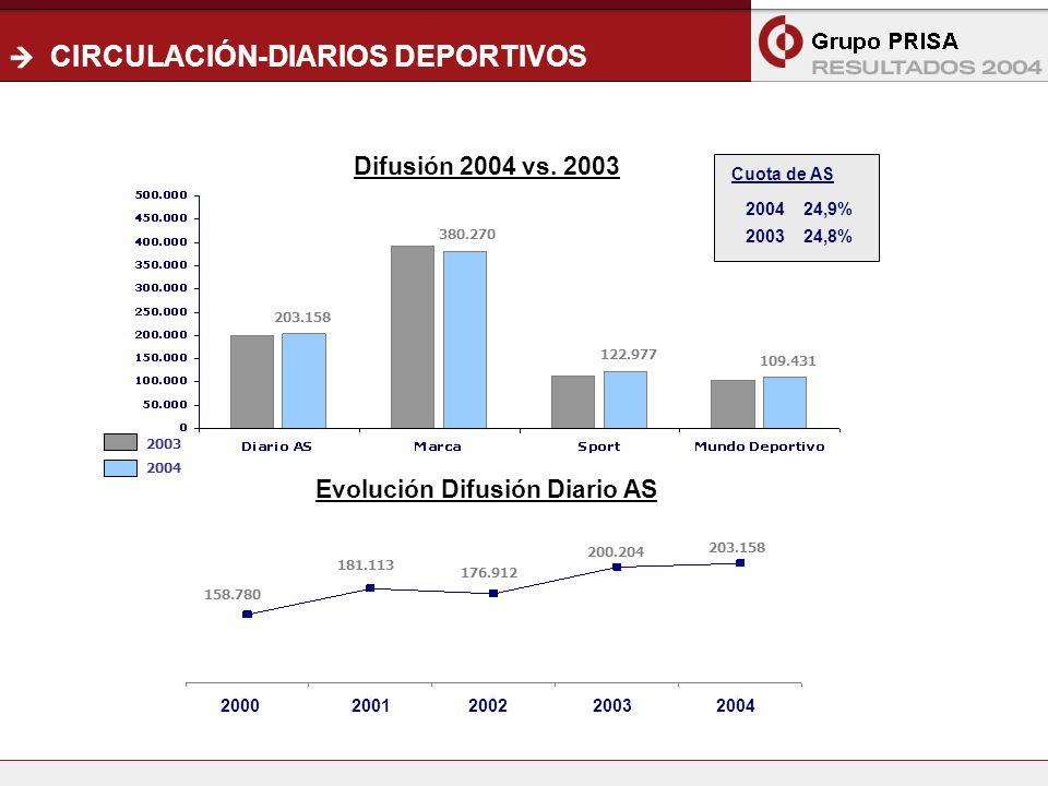 10 CIRCULACIÓN-DIARIOS DEPORTIVOS Difusión 2004 vs.