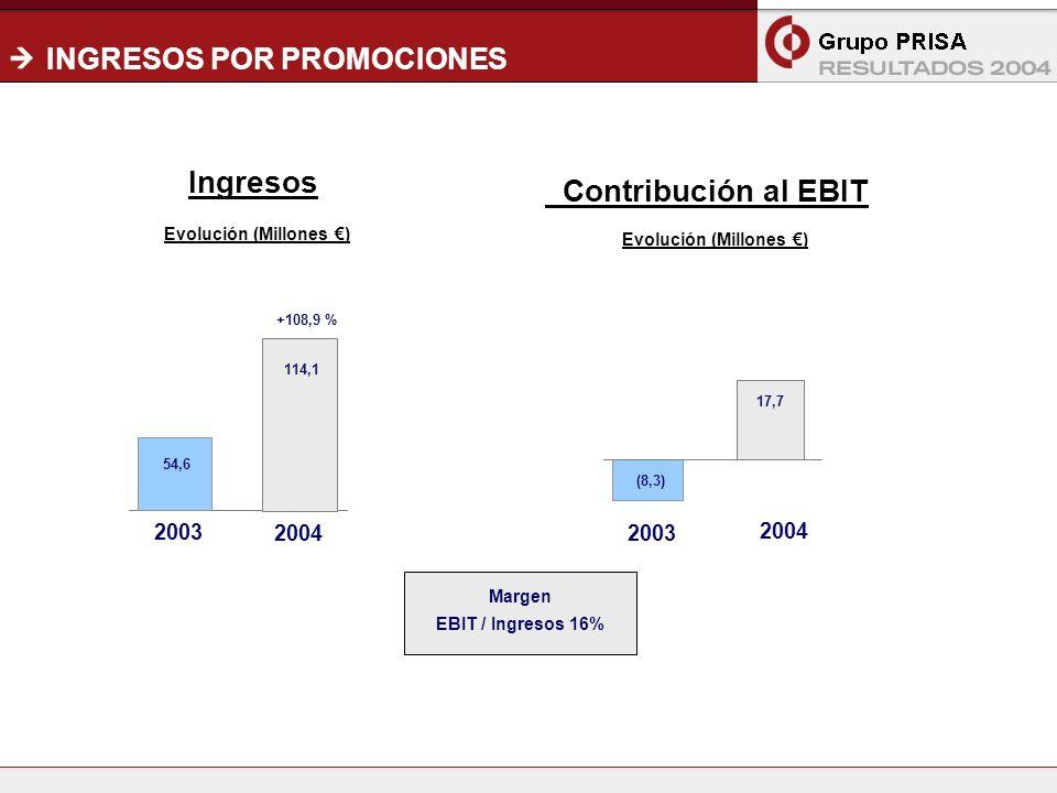 12 INGRESOS POR PROMOCIONES Evolución (Millones ) +108,9 % Contribución al EBIT Ingresos 2003 2004 54,6 (8,3) 17,7 Margen EBIT / Ingresos 16% 2003 2004 114,1 Evolución (Millones )