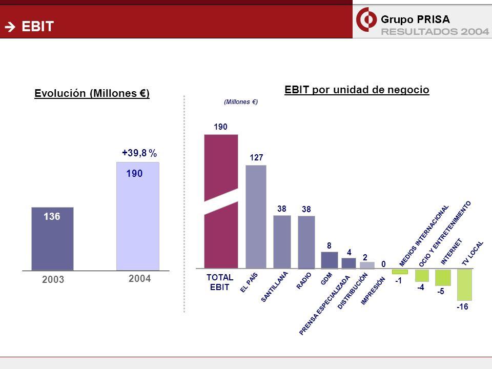 13 EBIT PRISA & OTHERS TOTAL EBIT RADIO INTERNET 190 SANTILLANA GDM DISTRIBUCIÓN 8 4 OCIO Y ENTRETENIMIENTO TV LOCAL -4 EL PAÍS IMPRESIÓN 127 38 136 2003 2004 -5 -16 PRENSA ESPECIALIZADA 2 MEDIOS INTERNACIONAL EBIT por unidad de negocio Evolución (Millones ) (Millones ) +39,8 % 190 0
