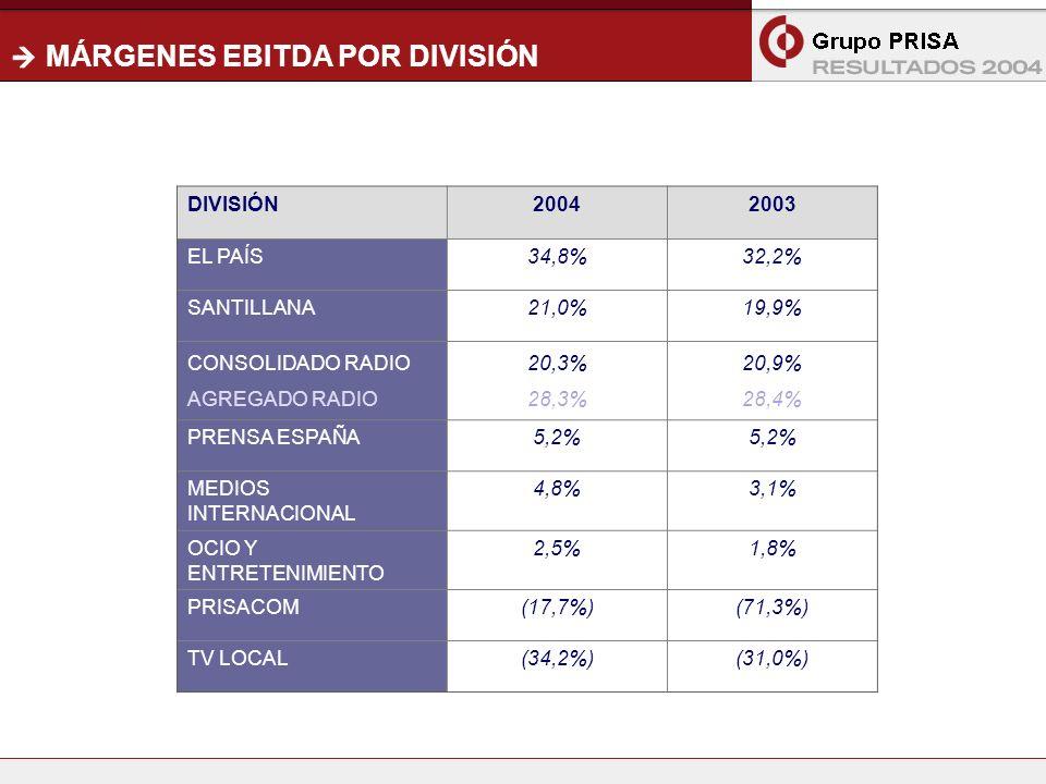14 MÁRGENES EBITDA POR DIVISIÓN DIVISIÓN20042003 EL PAÍS34,8%32,2% SANTILLANA21,0%19,9% CONSOLIDADO RADIO AGREGADO RADIO 20,3% 28,3% 20,9% 28,4% PRENSA ESPAÑA5,2% MEDIOS INTERNACIONAL 4,8%3,1% OCIO Y ENTRETENIMIENTO 2,5%1,8% PRISACOM(17,7%)(71,3%) TV LOCAL(34,2%)(31,0%)