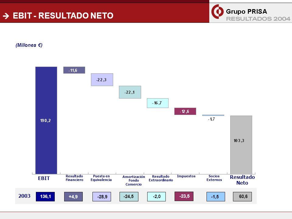 15 EBIT - RESULTADO NETO EBIT Resultado Financiero Puesta en Equivalencia Amortización Fondo Comercio Resultado Extraordinario Resultado Neto (Millones ) Impuestos Socios Externos 2003 136,1 +4,9-28,9 -24,5 -2,0 -23,5 -1,5 60,6