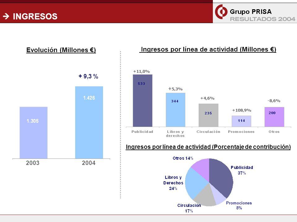 4 INGRESOS -8,6% + 5,3% 20032004 Evolución (Millones ) Ingresos por línea de actividad (Millones ) Ingresos por línea de actividad (Porcentaje de contribución) +11,0% +4,6% + 9,3 % +108,9% Promociones 8%