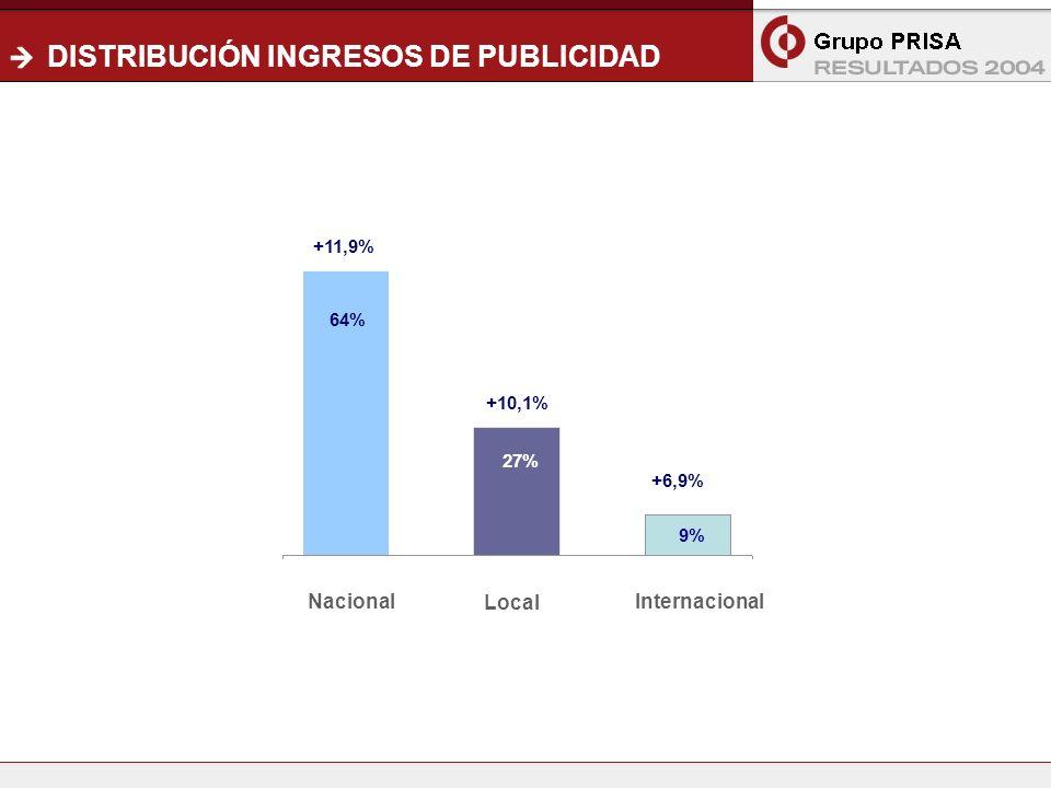 6 DISTRIBUCIÓN INGRESOS DE PUBLICIDAD +11,9% 64% Nacional Local 27% Internacional +10,1% +6,9% 9%