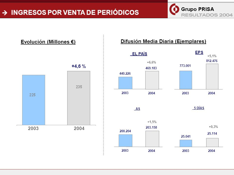 8 INGRESOS POR VENTA DE PERIÓDICOS EPS AS 469.183 EL PAÍS 2003 2004 440.226 +6,6% 5 DÍAS 773.001 812.476 +5,1% 2003 2004 Difusión Media Diaria (Ejemplares) Evolución (Millones ) 20032004 +4,6 % 203.158 2003 2004 200.204 +1,5% 25.041 25.114 +0,3% 2003 2004