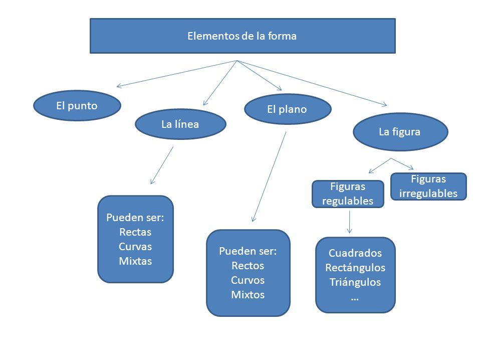 Elementos de la forma El punto La línea El plano La figura Pueden ser: Rectas Curvas Mixtas Pueden ser: Rectos Curvos Mixtos Figuras irregulables Figuras regulables Cuadrados Rectángulos Triángulos …
