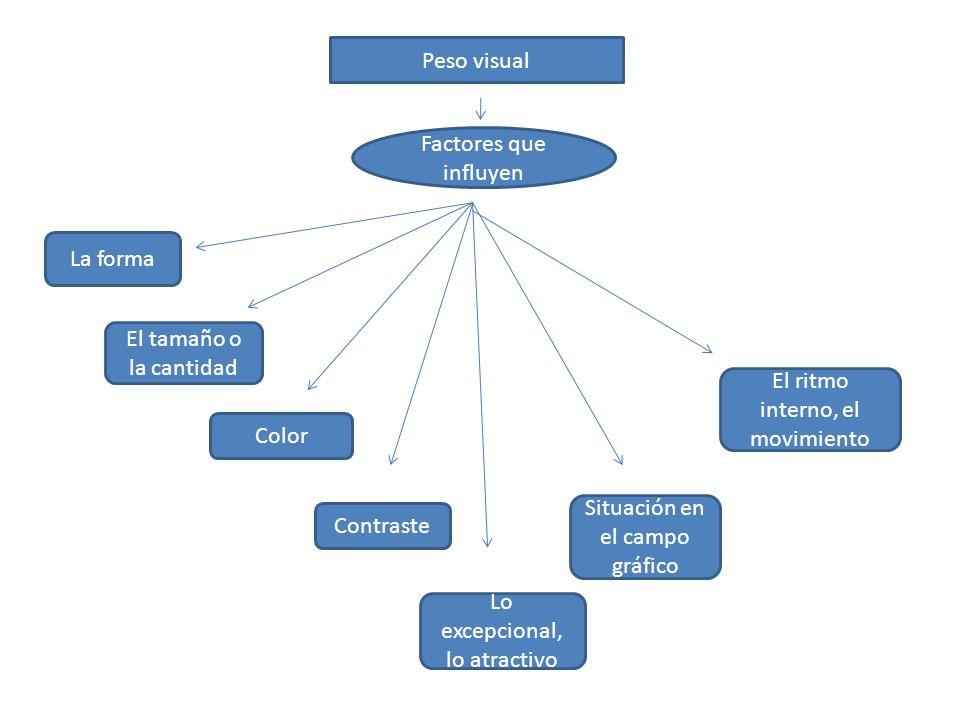 Peso visual Factores que influyen La forma El tamaño o la cantidad Color Contraste Lo excepcional, lo atractivo Situación en el campo gráfico El ritmo interno, el movimiento