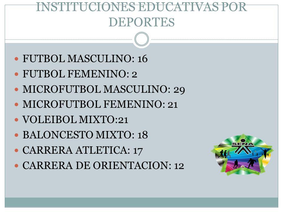 INSTITUCIONES EDUCATIVAS POR DEPORTE S FUTBOL MASCULINO: 16 FUTBOL FEMENINO: 2 MICROFUTBOL MASCULINO: 29 MICROFUTBOL FEMENINO: 21 VOLEIBOL MIXTO:21 BA