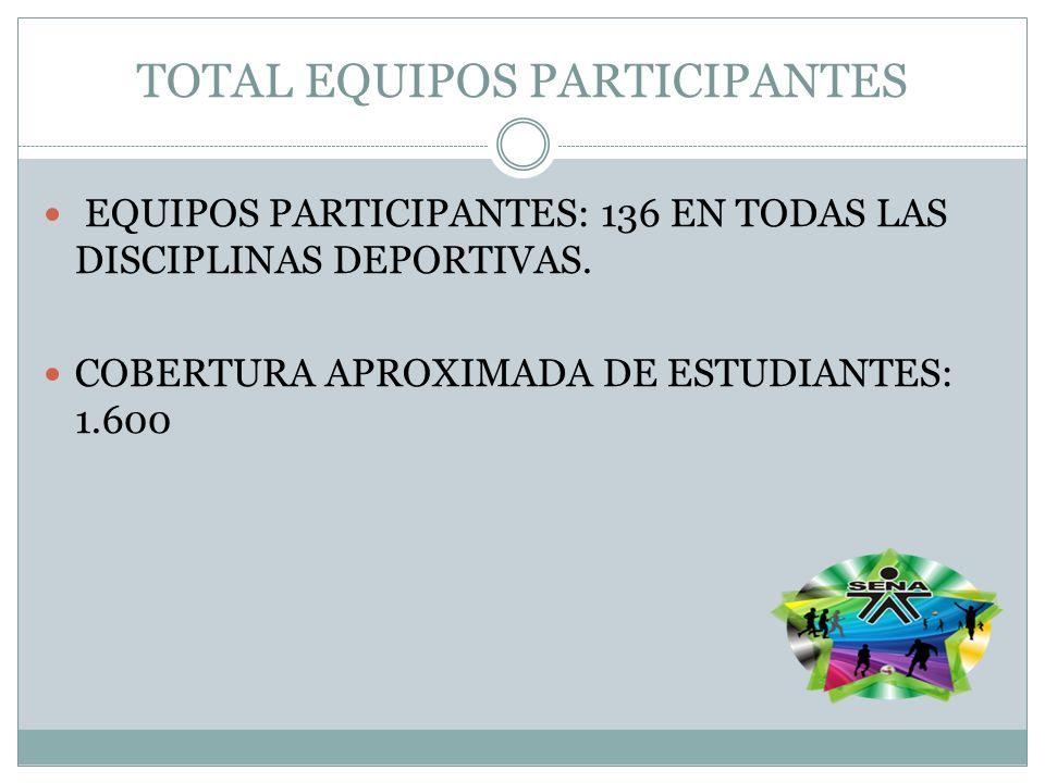 TOTAL EQUIPOS PARTICIPANTES EQUIPOS PARTICIPANTES: 136 EN TODAS LAS DISCIPLINAS DEPORTIVAS. COBERTURA APROXIMADA DE ESTUDIANTES: 1.600