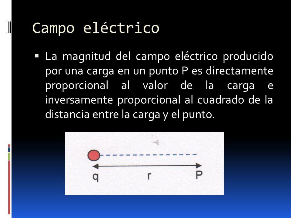 Campo eléctrico La magnitud del campo eléctrico producido por una carga en un punto P es directamente proporcional al valor de la carga e inversamente