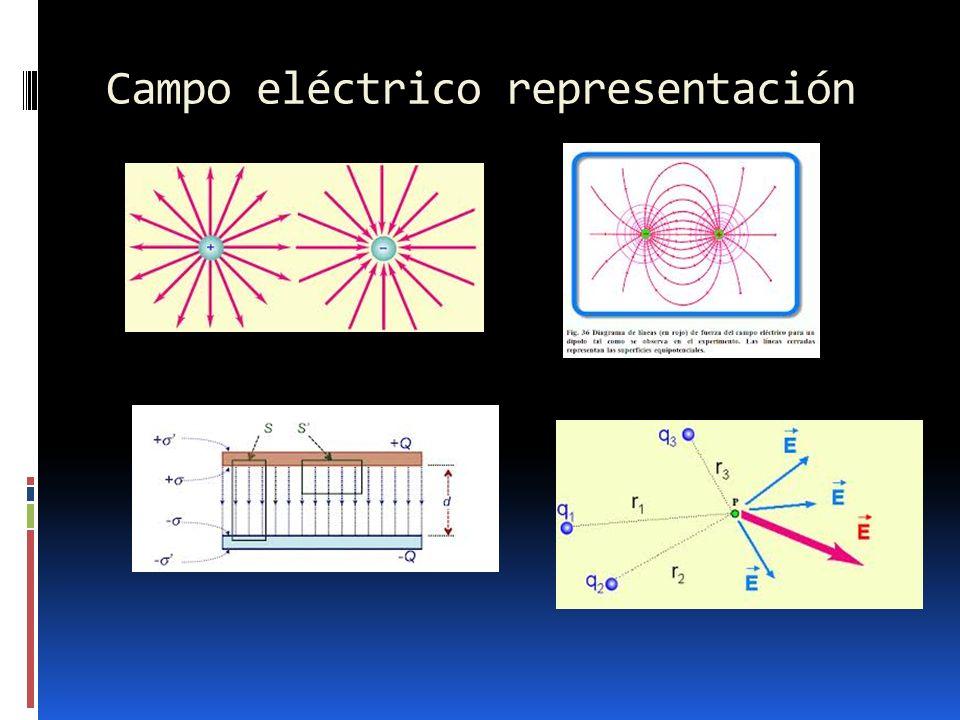 Campo eléctrico representación