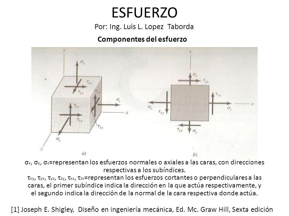 ESFUERZO Por: Ing.Luis L.