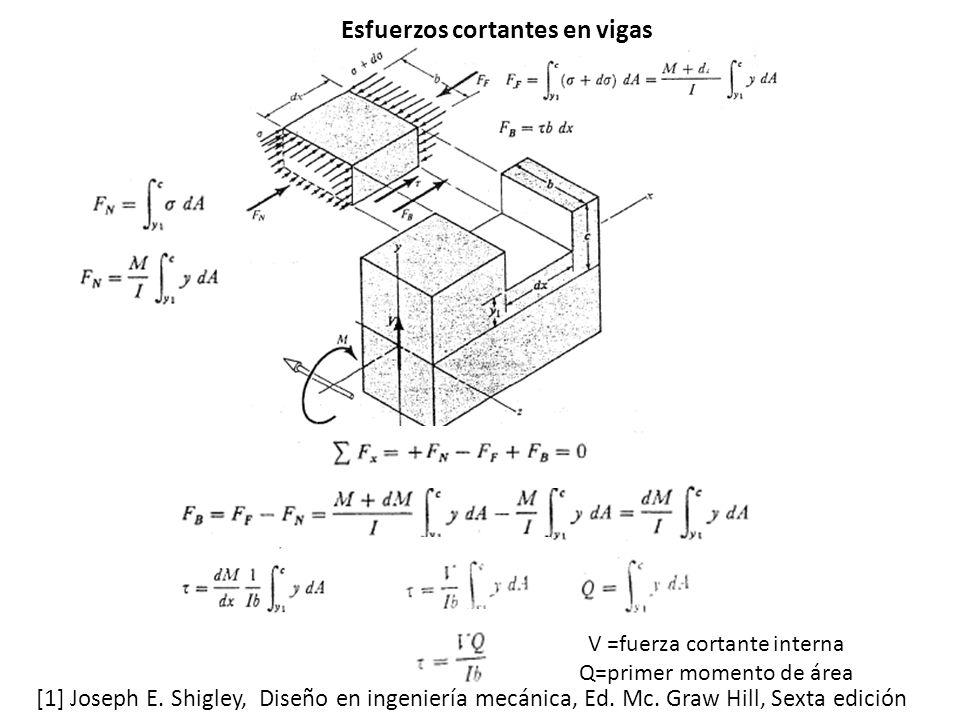 V =fuerza cortante interna Q=primer momento de área [1] Joseph E.