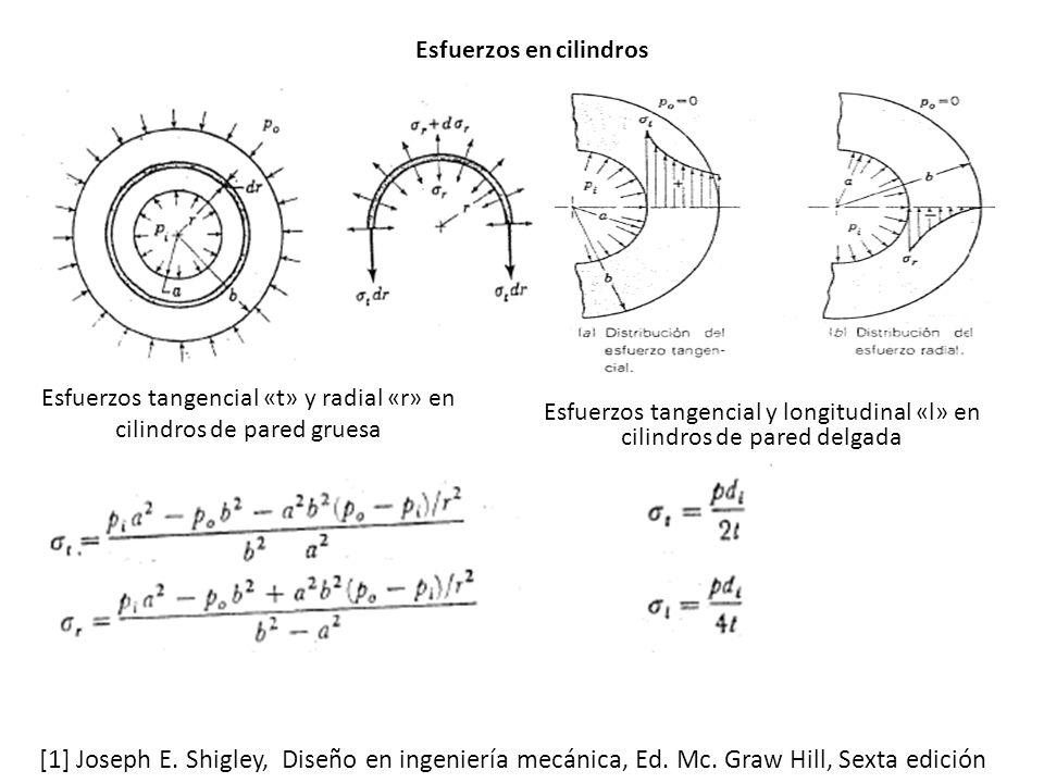 Esfuerzos tangencial «t» y radial «r» en cilindros de pared gruesa [1] Joseph E.